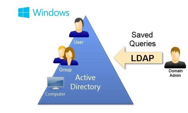 Как использовать сохраненные LDAP запросы в Active Directory