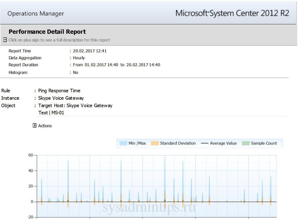 Пример отчета Opslogix Ping Response Time