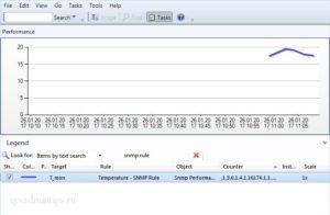 Пример графика SNMP performance view в SCOM