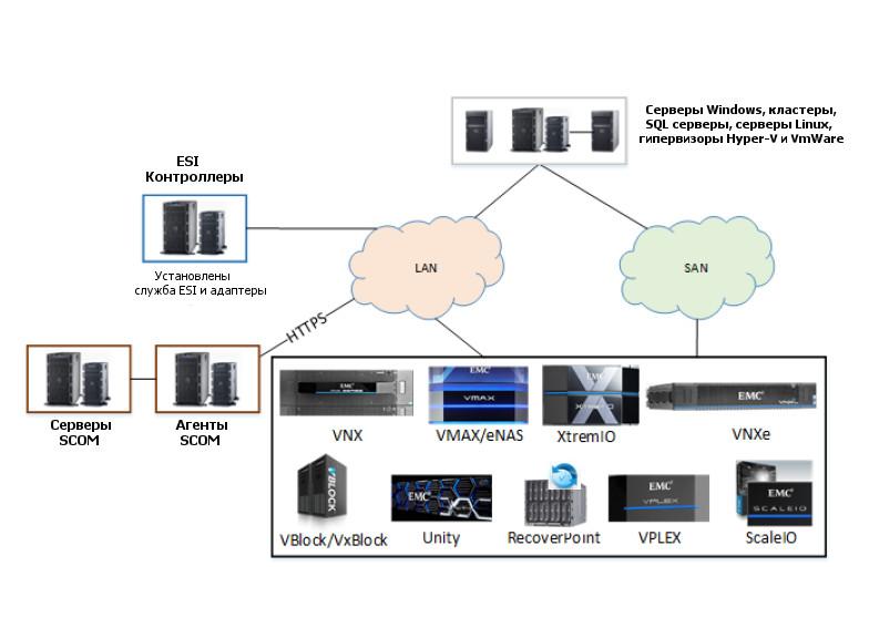 Схема взаимодействия ESI Controller, Operations Manager и СХД EMC