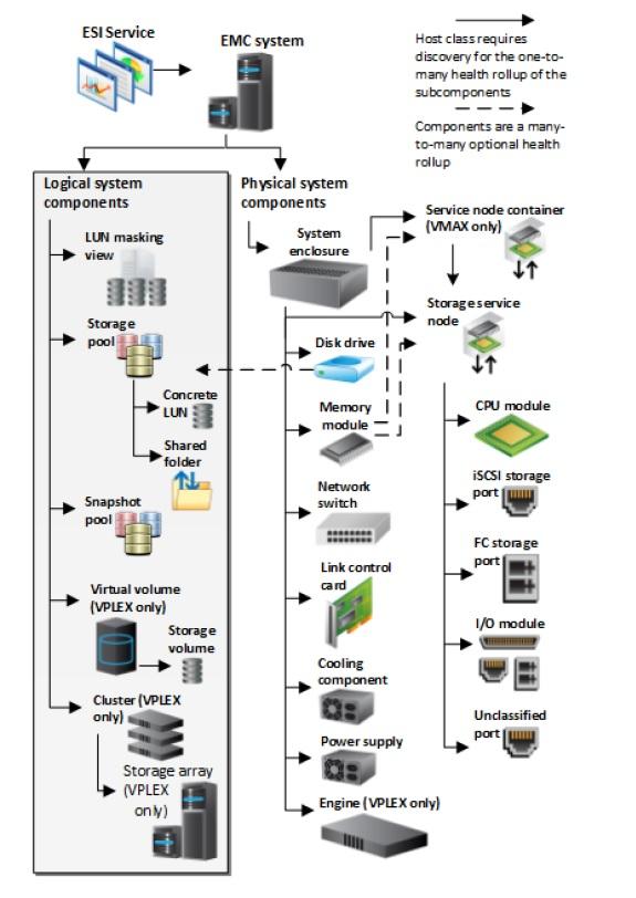 Диаграмма компонент СХД EMC в Operations Manager