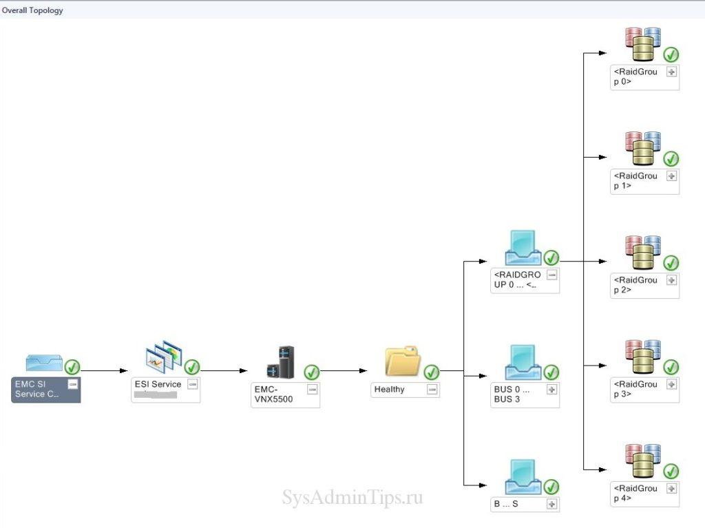 Просмотр общей топология СХД EMC в консоли SCOM