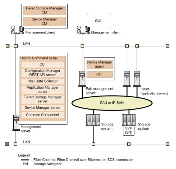 Базовая системная конфигурация пакета Hitachi Command Suite