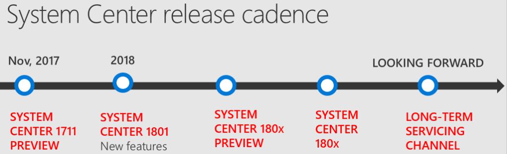 Диаграмма выхода релизов System Center